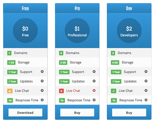 Tabel harga wordpress pricing table