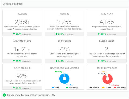 Analytify dashboard general