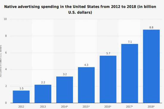 Native Ads Spending