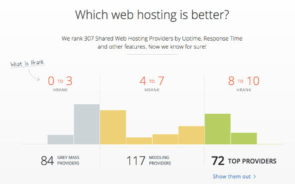 Hrank web hosting ranking