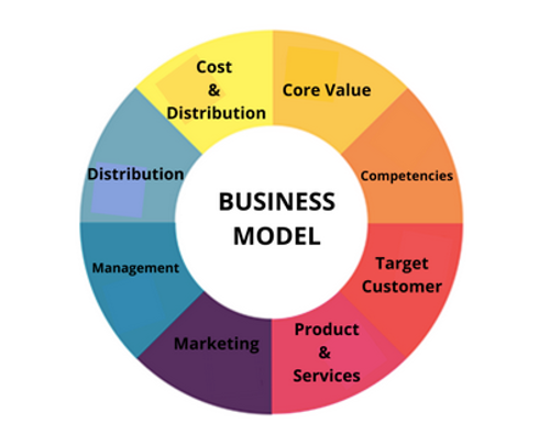 business model grow your business